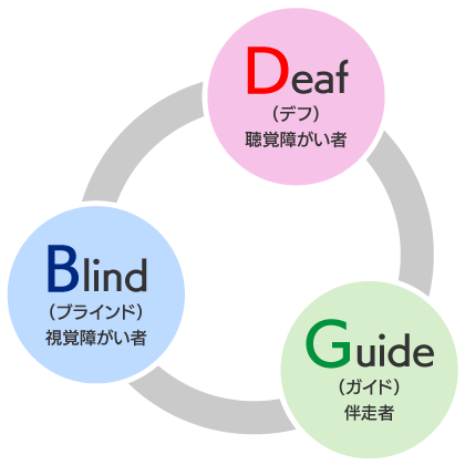 DBGの構成図。デフ…聴覚障がい者、ブラインド…視覚障がい者、ガイド…伴走者